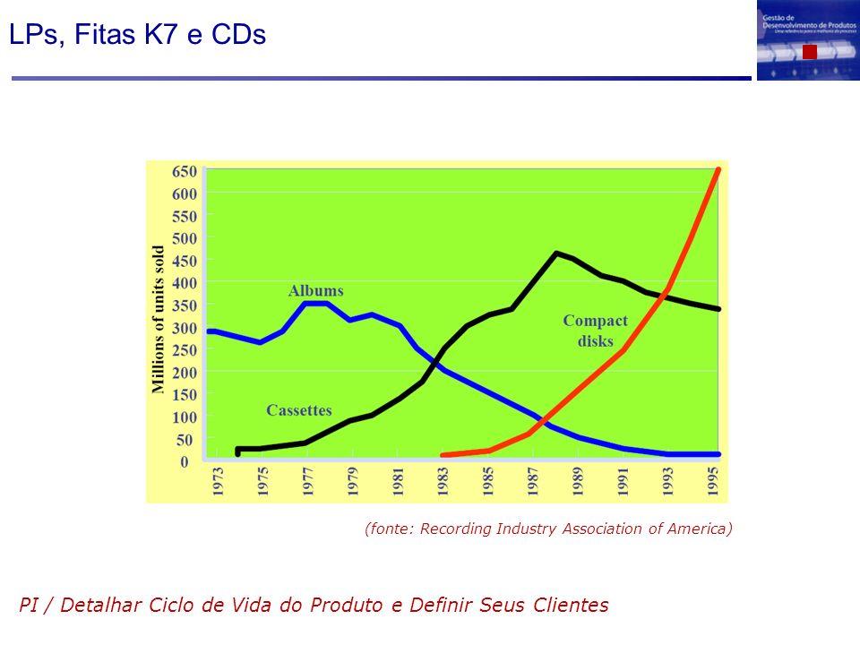 LPs, Fitas K7 e CDs (fonte: Recording Industry Association of America) PI / Detalhar Ciclo de Vida do Produto e Definir Seus Clientes.