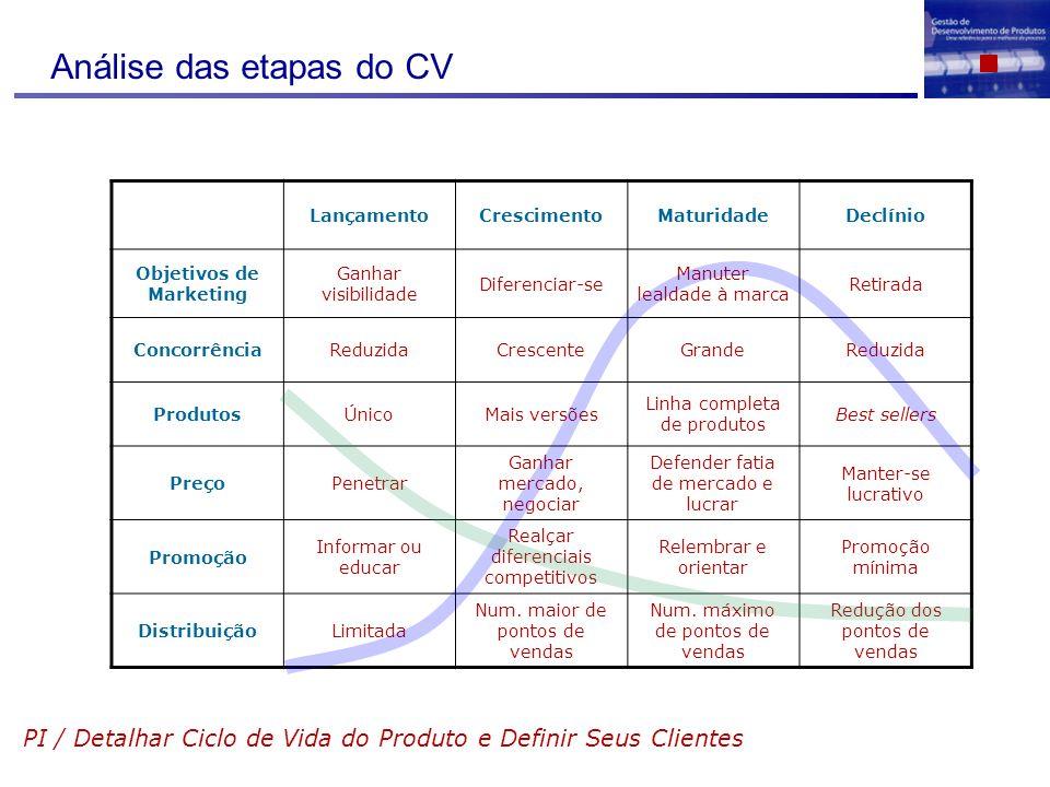 Análise das etapas do CV