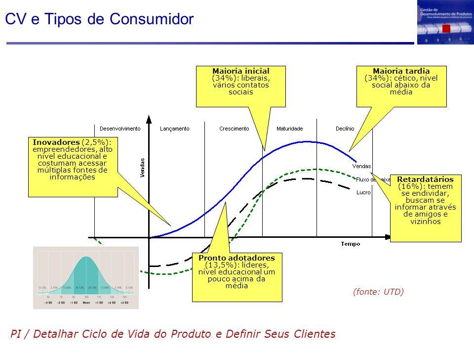 CV e Tipos de Consumidor