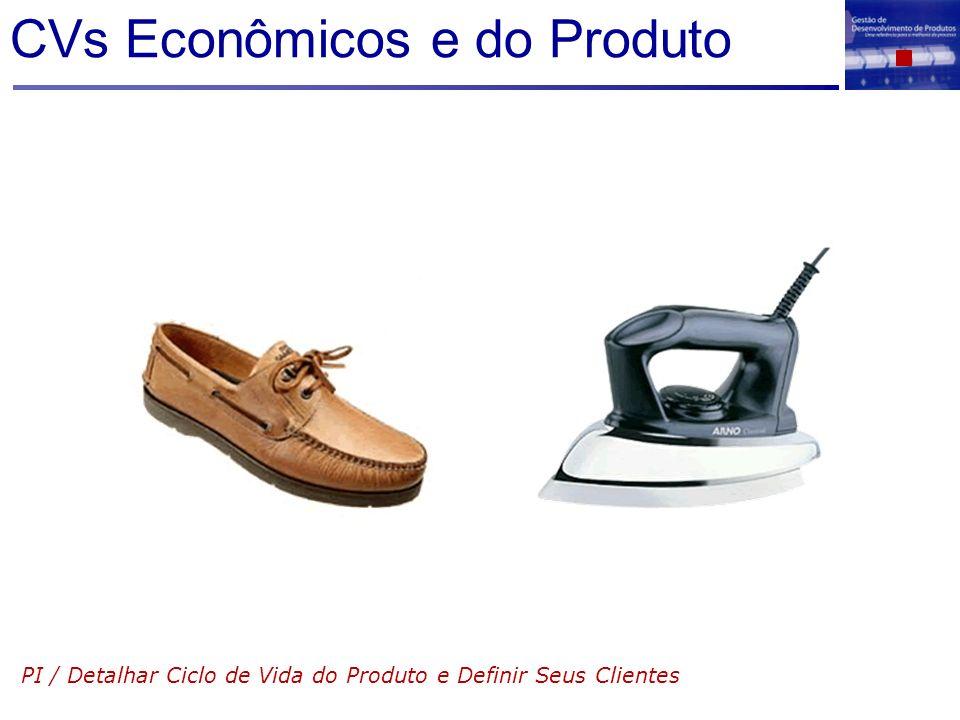 CVs Econômicos e do Produto