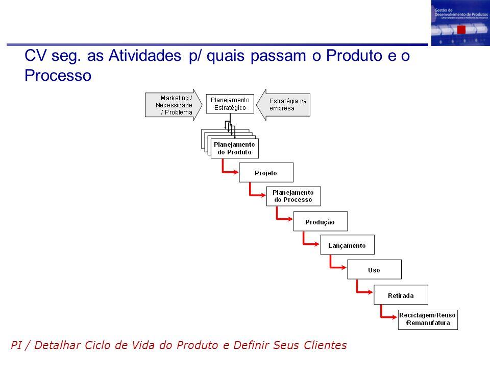 CV seg. as Atividades p/ quais passam o Produto e o Processo