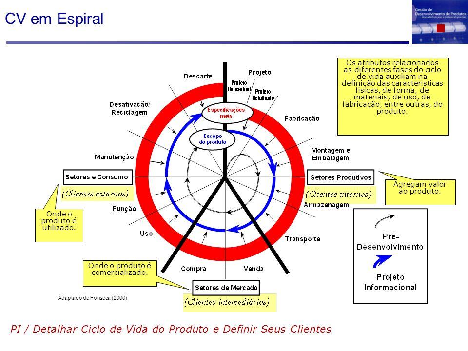 CV em Espiral