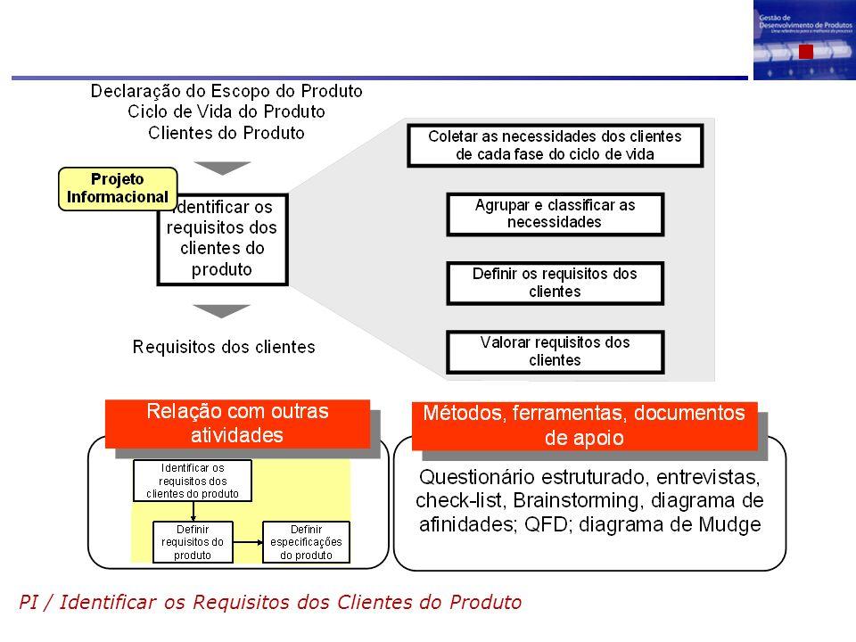 PI / Identificar os Requisitos dos Clientes do Produto