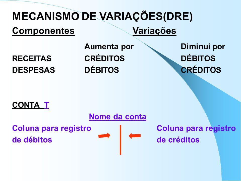 MECANISMO DE VARIAÇÕES(DRE) Aumenta por Diminui por