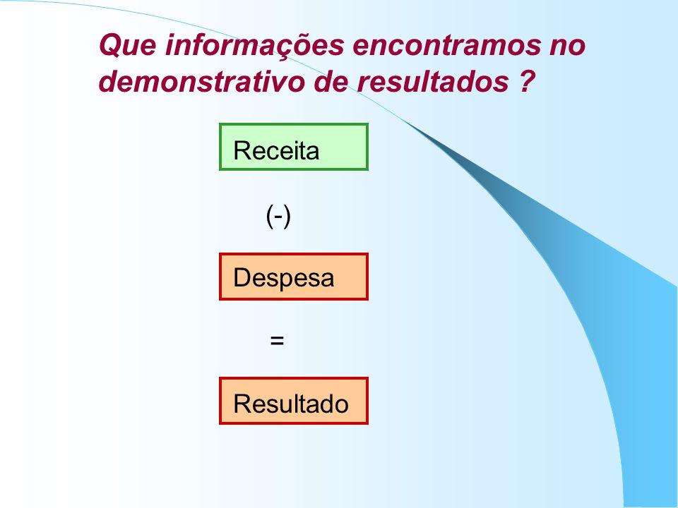 Que informações encontramos no demonstrativo de resultados Receita