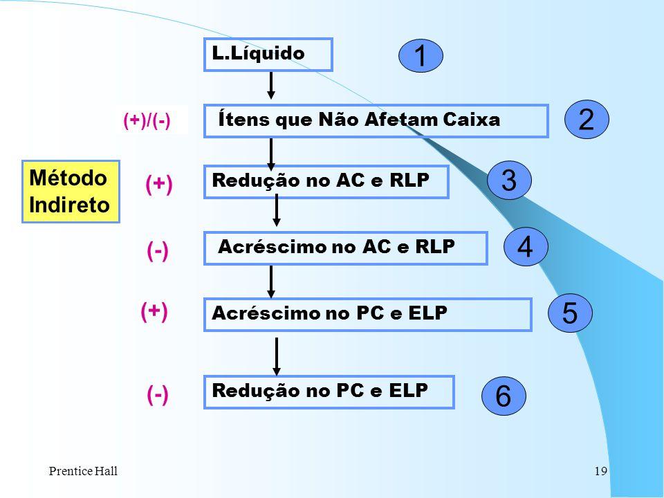 1 2 3 4 5 6 Método (+) Indireto (-) (+) (-) L.Líquido (+)/(-)