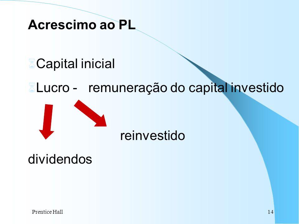 Lucro - remuneração do capital investido