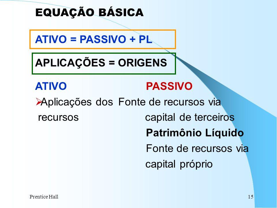 Aplicações dos Fonte de recursos via recursos capital de terceiros