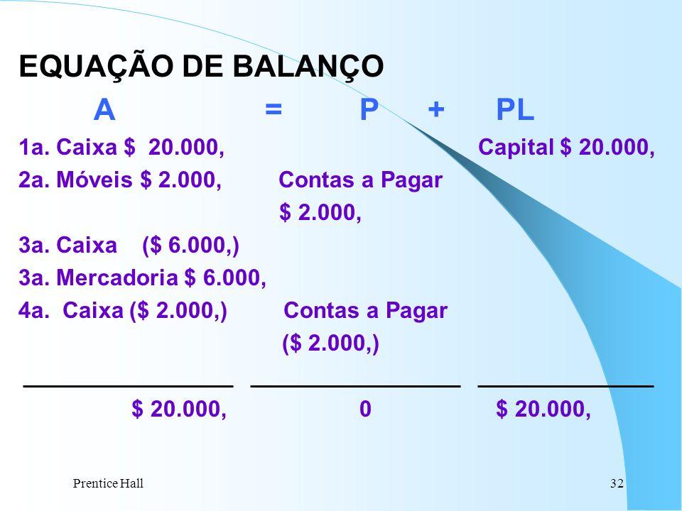 EQUAÇÃO DE BALANÇO A = P + PL 1a. Caixa $ 20.000, Capital $ 20.000,