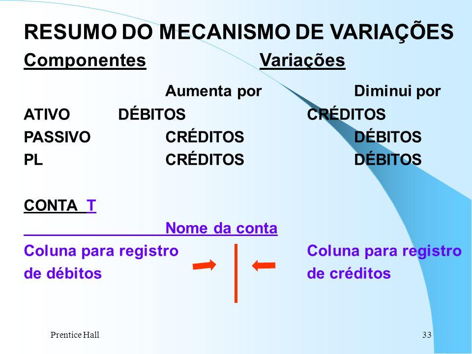RESUMO DO MECANISMO DE VARIAÇÕES Aumenta por Diminui por