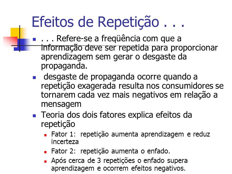 Efeitos de Repetição . . .