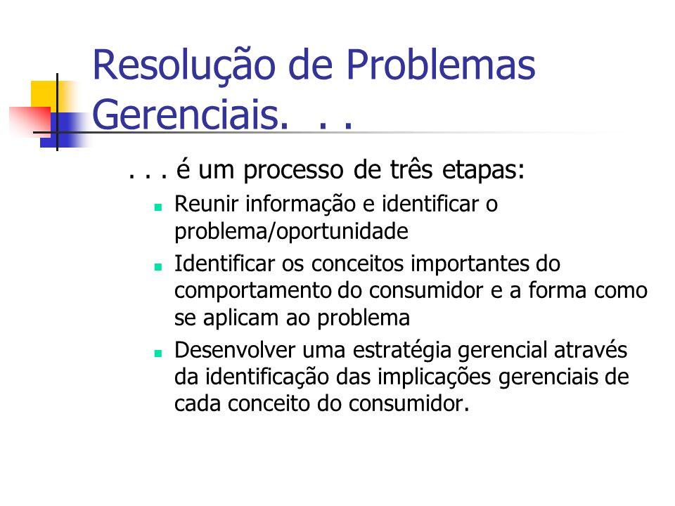 Resolução de Problemas Gerenciais. . .