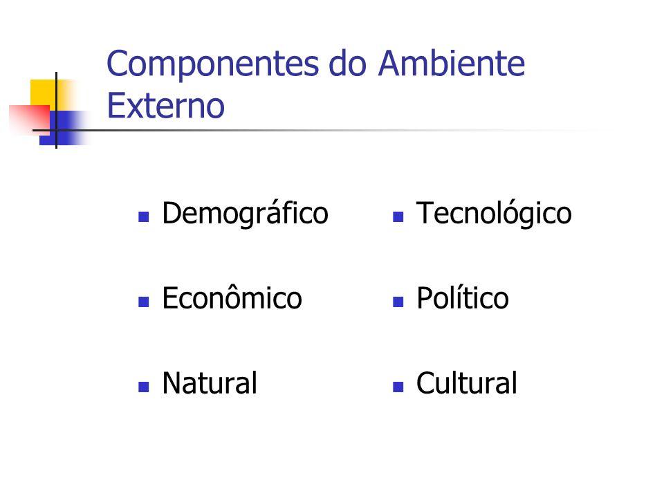 Componentes do Ambiente Externo