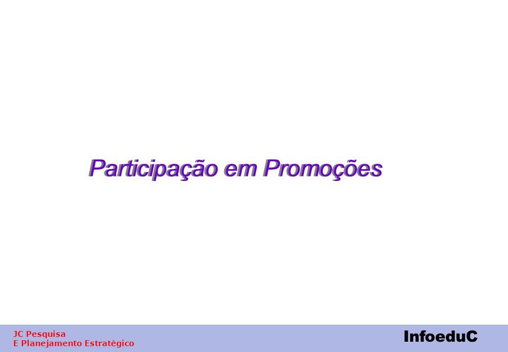 Participação em Promoções
