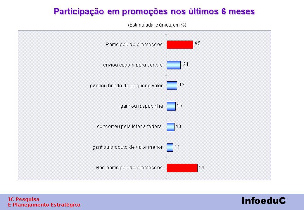 Participação em promoções nos últimos 6 meses