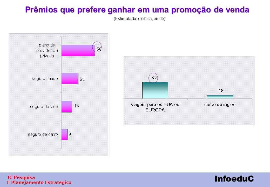 Prêmios que prefere ganhar em uma promoção de venda