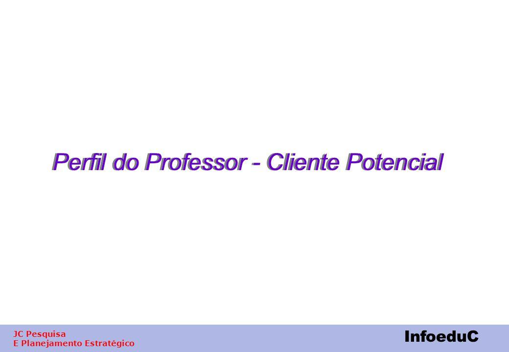 Perfil do Professor - Cliente Potencial