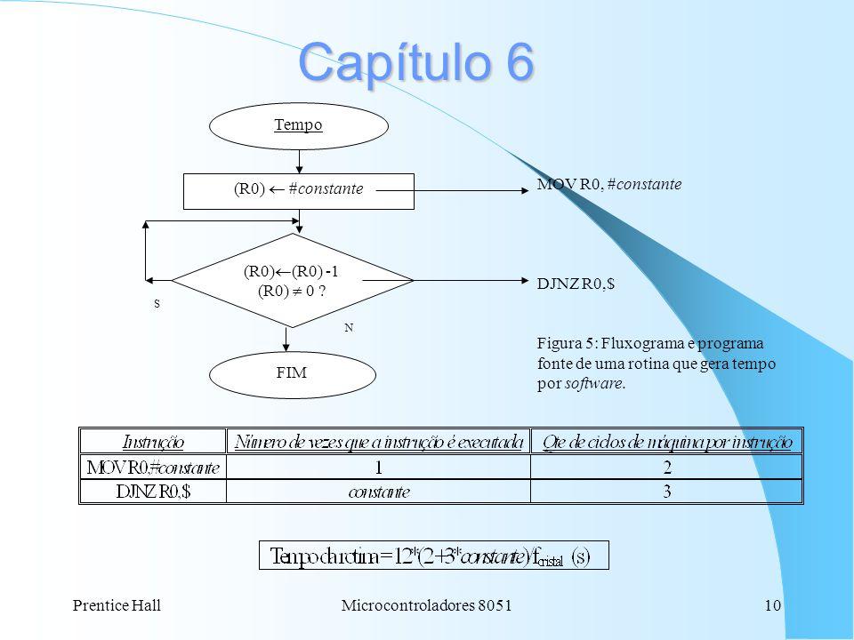 Capítulo 6 Tempo (R0)  #constante (R0)(R0) -1 (R0)  0 FIM