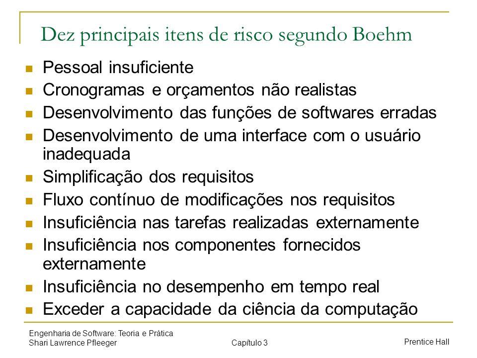 Dez principais itens de risco segundo Boehm