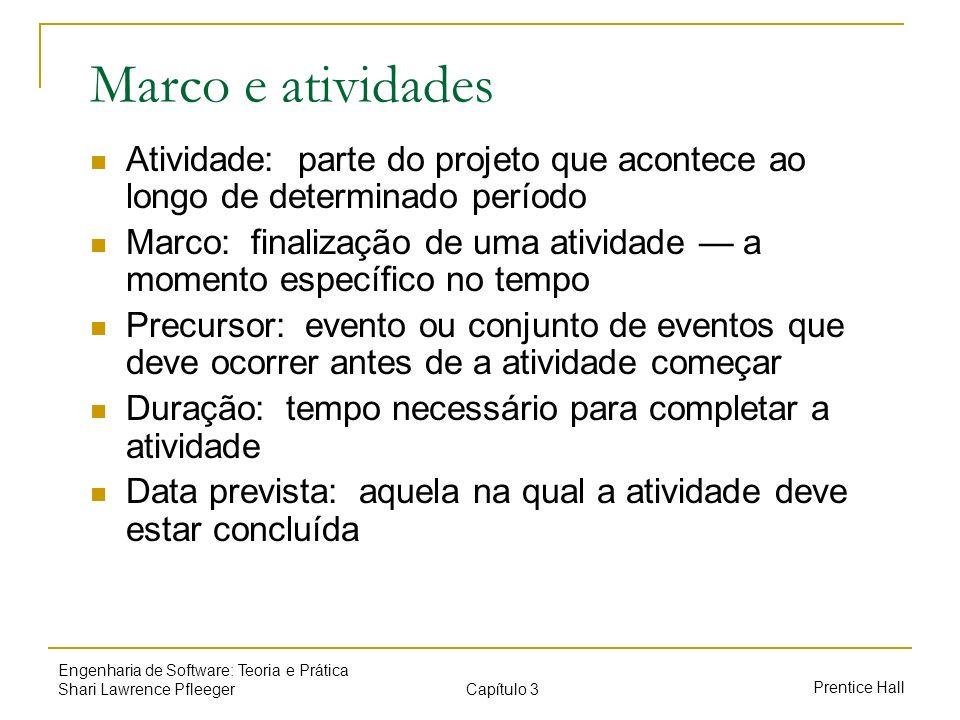 Marco e atividades Atividade: parte do projeto que acontece ao longo de determinado período.