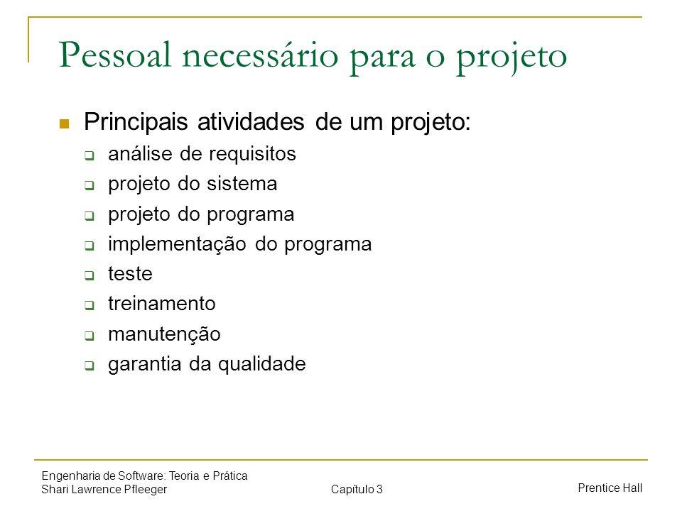 Pessoal necessário para o projeto