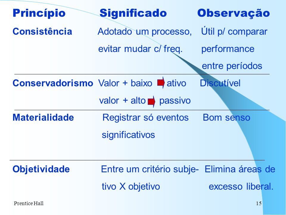Princípio Significado Observação