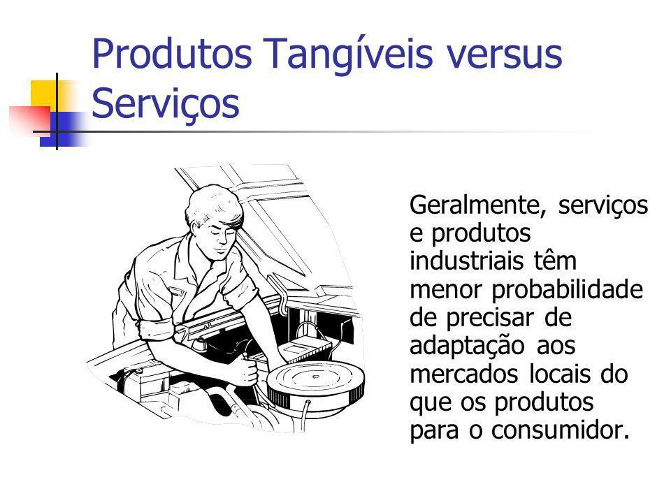Produtos Tangíveis versus Serviços