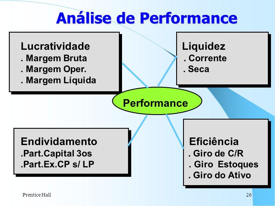 Análise de Performance Lucratividade Liquidez