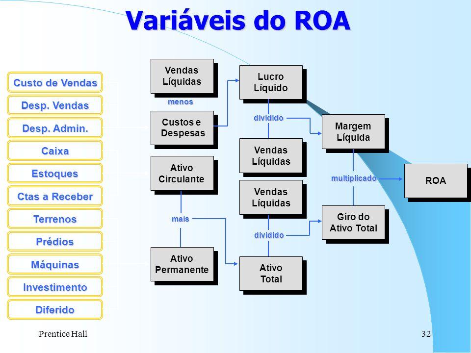 Variáveis do ROA Custo de Vendas Desp. Vendas Desp. Admin. Caixa