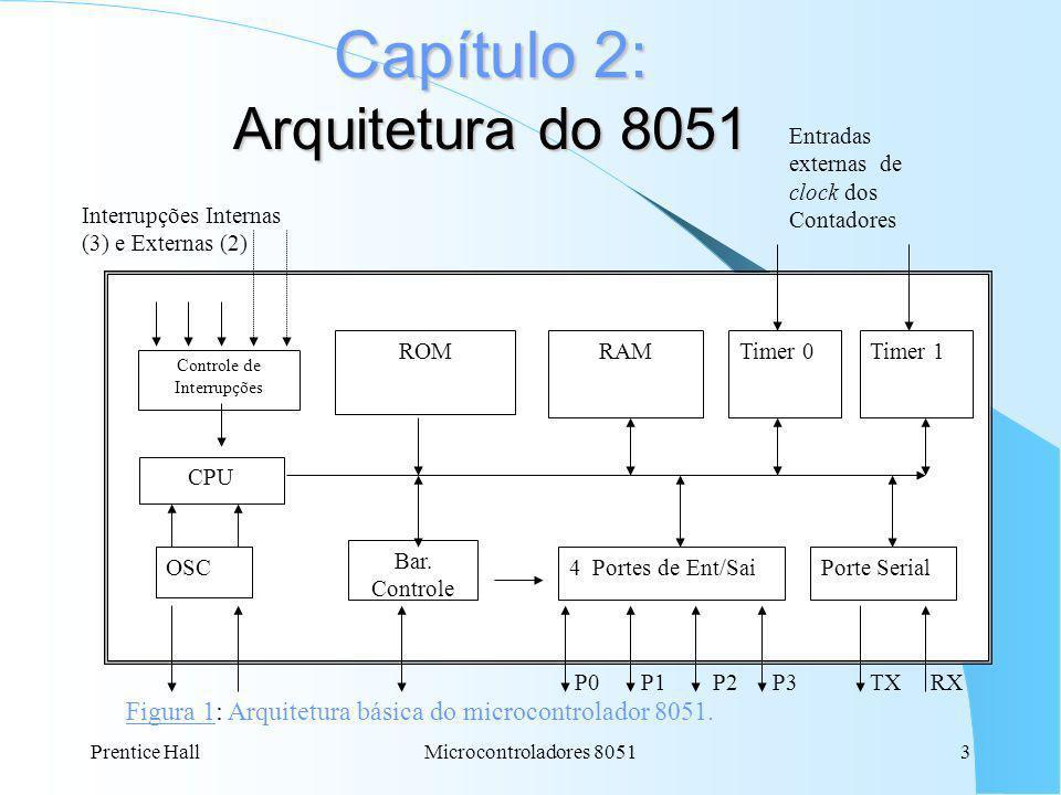 Capítulo 2: Arquitetura do 8051