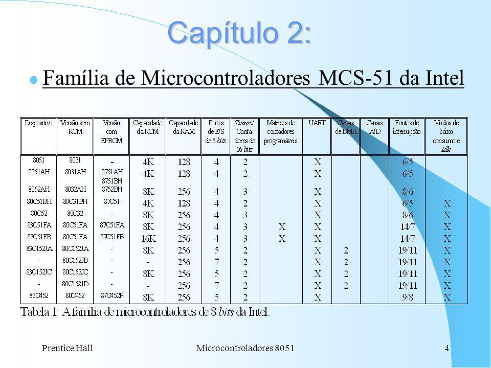 Família de Microcontroladores MCS-51 da Intel