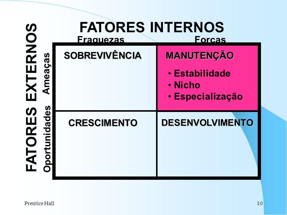 FATORES INTERNOS FATORES EXTERNOS SOBREVIVÊNCIA MANUTENÇÃO CRESCIMENTO