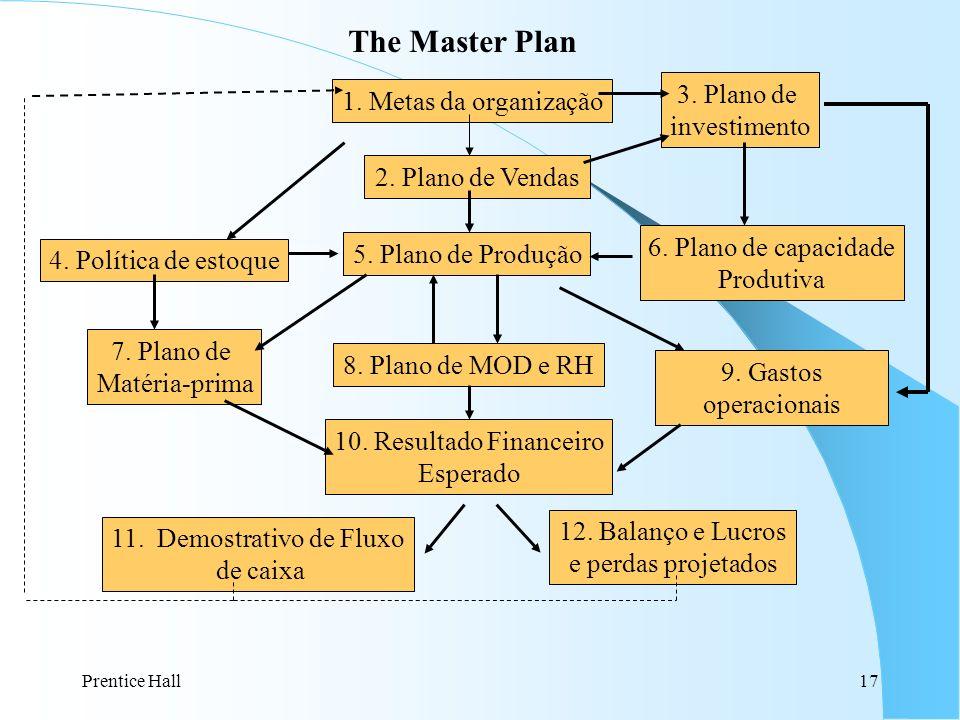 The Master Plan 3. Plano de 1. Metas da organização investimento