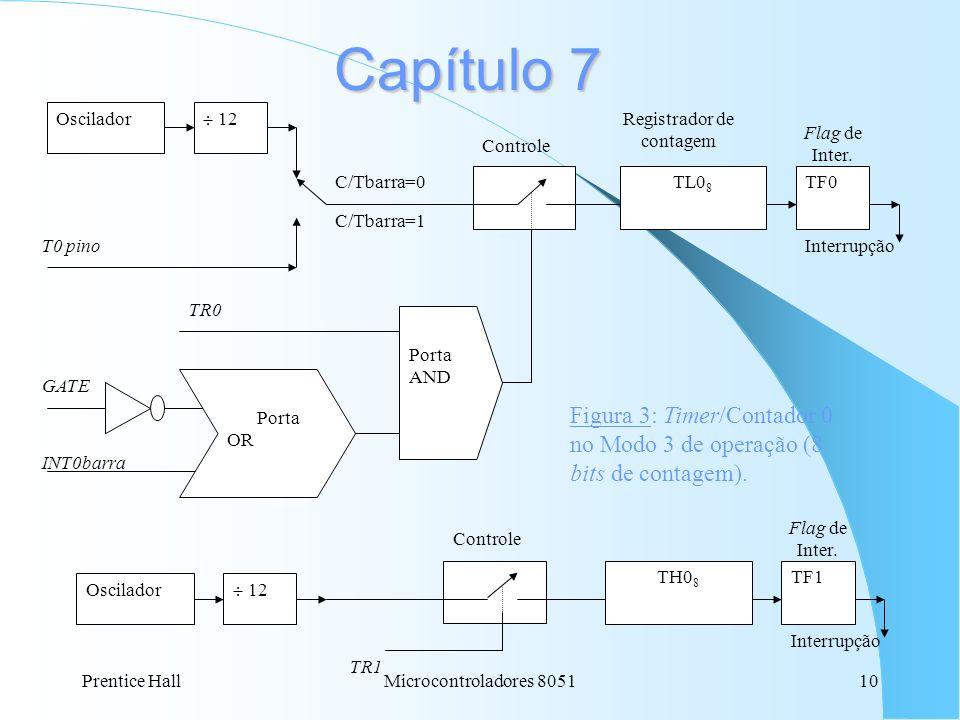 Capítulo 7 Oscilador.  12. T0 pino. C/Tbarra=0. C/Tbarra=1. TH08. TL08. TF0. Controle. GATE.