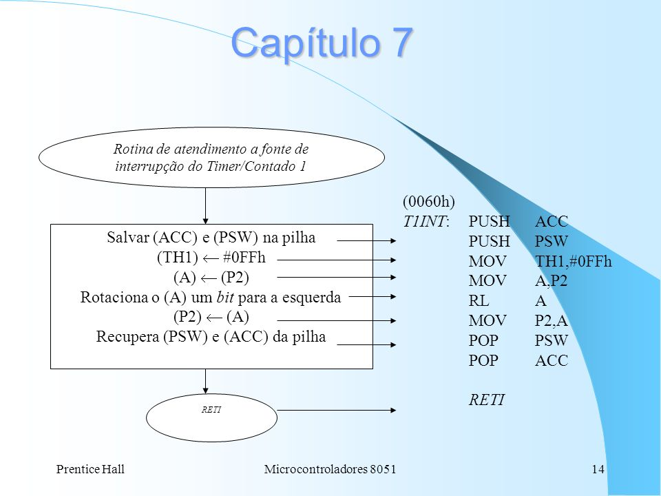 Capítulo 7 (0060h) T1INT: PUSH ACC PUSH PSW MOV TH1,#0FFh