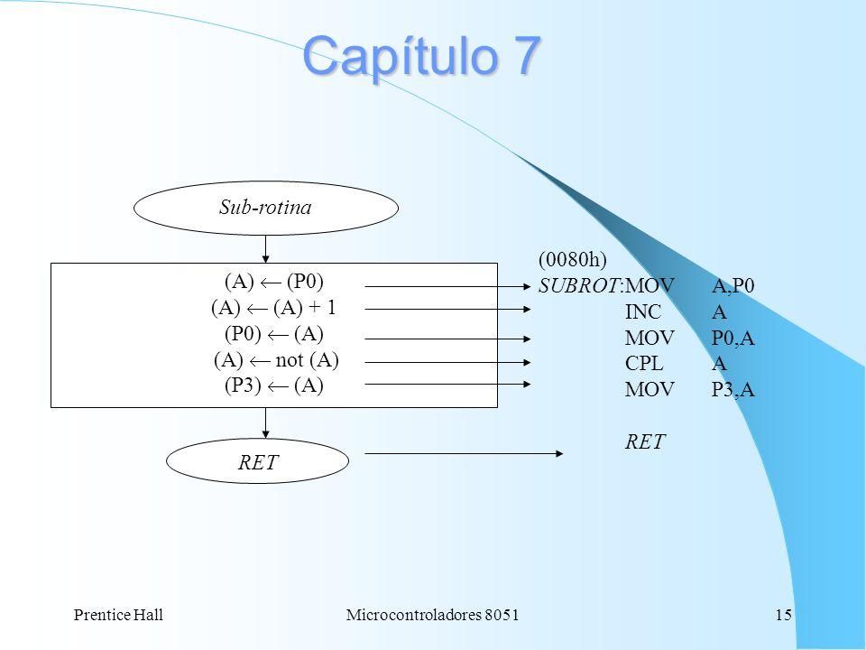 Capítulo 7 Sub-rotina (0080h) SUBROT:MOV A,P0 (A)  (P0) INC A