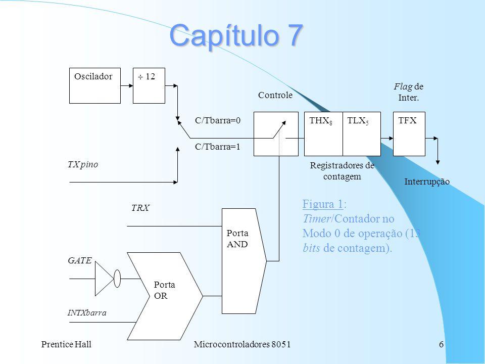 Capítulo 7 Oscilador.  12. TX pino. C/Tbarra=0. C/Tbarra=1. THX8. TLX5. TFX. Controle. GATE.