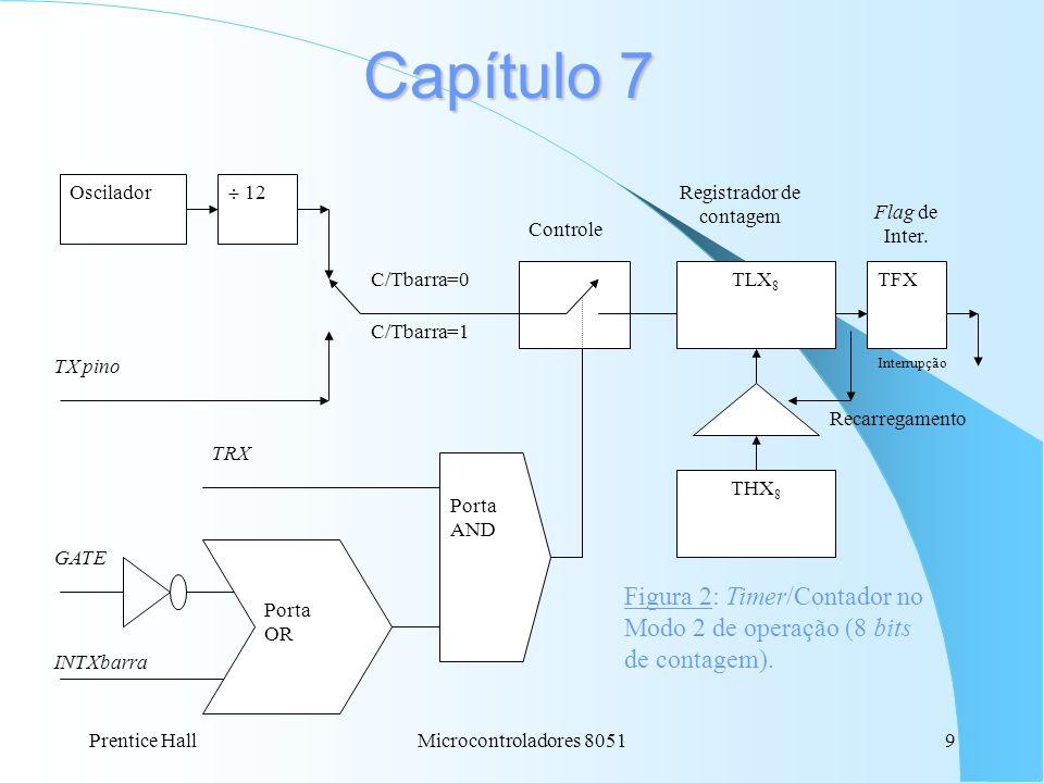 Capítulo 7 Oscilador.  12. TX pino. C/Tbarra=0. C/Tbarra=1. THX8. TLX8. TFX. Controle. GATE.