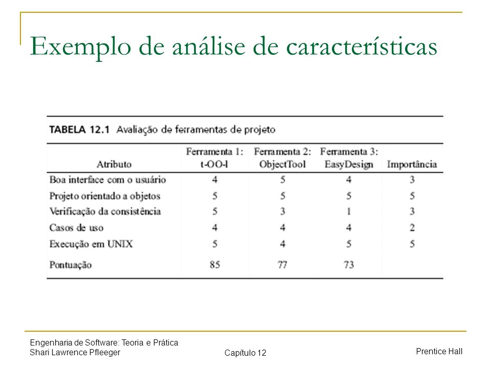 Exemplo de análise de características