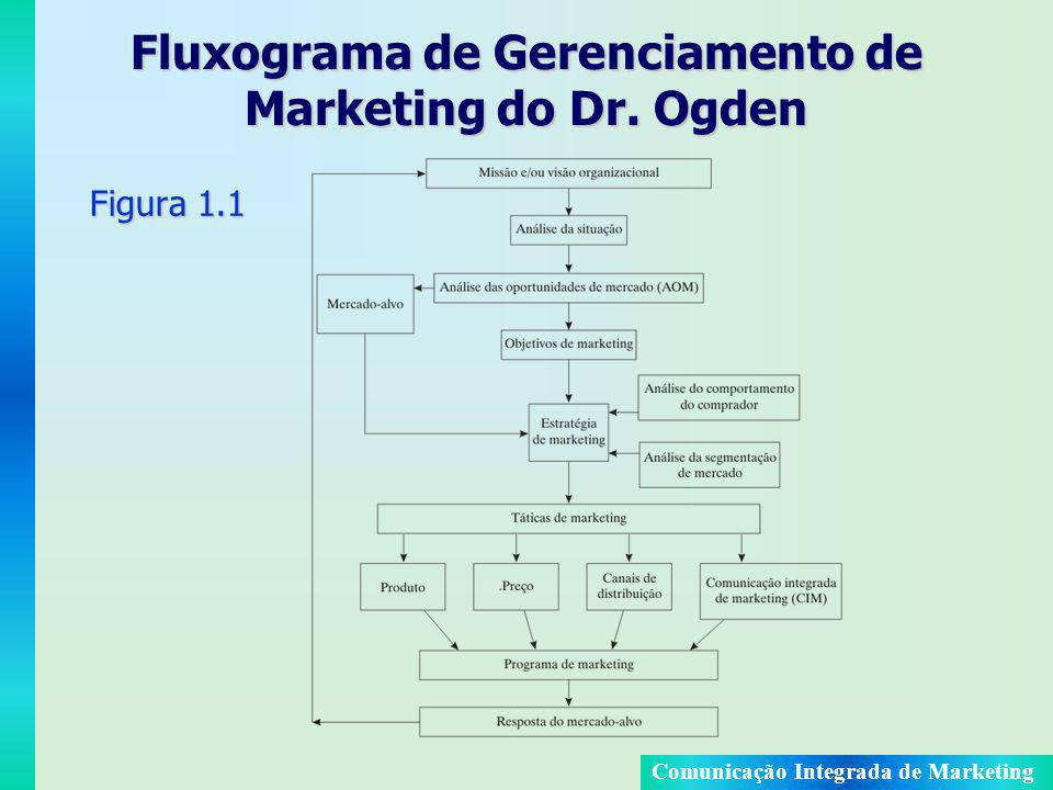 Fluxograma de Gerenciamento de Marketing do Dr. Ogden