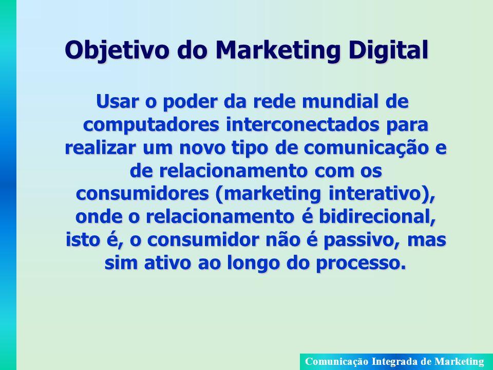 Objetivo do Marketing Digital
