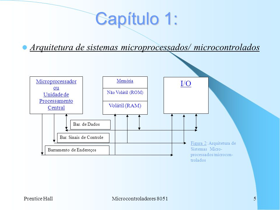 Arquitetura de sistemas microprocessados/ microcontrolados