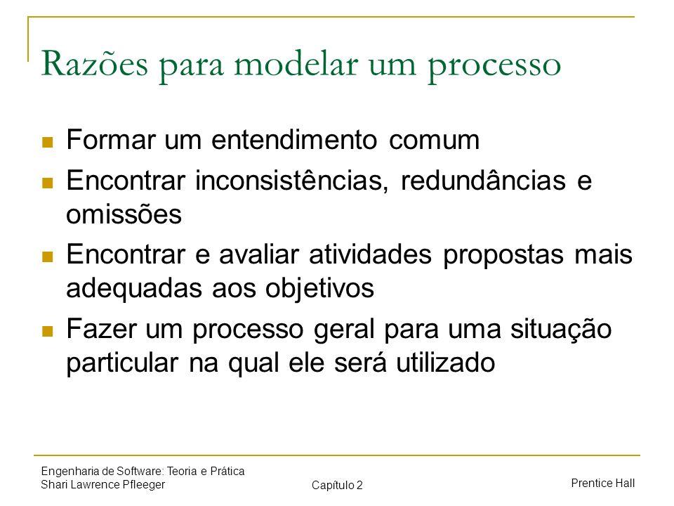 Razões para modelar um processo