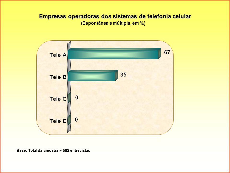 Empresas operadoras dos sistemas de telefonia celular