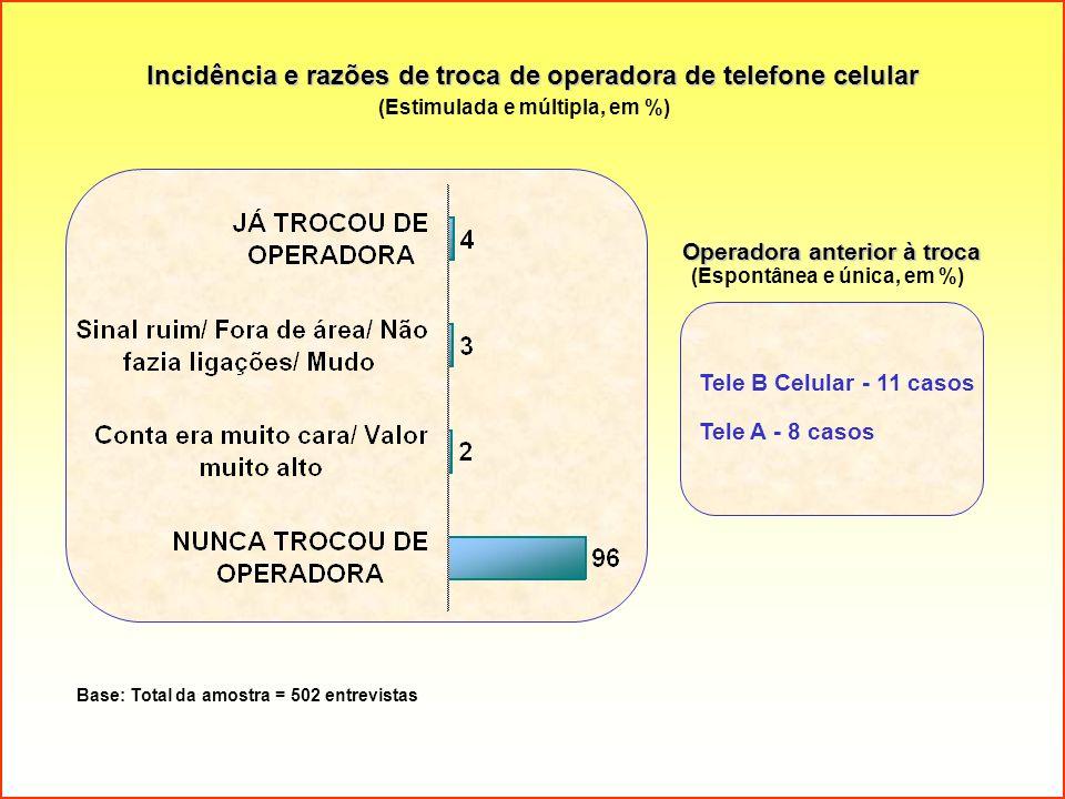 Incidência e razões de troca de operadora de telefone celular