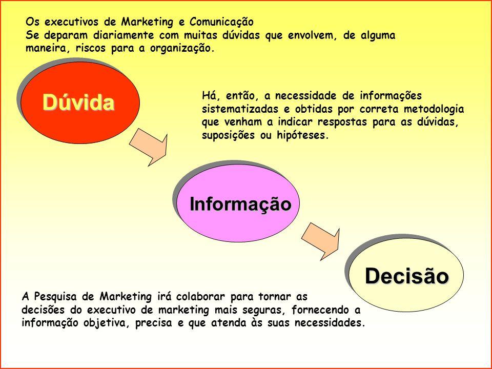 Dúvida Decisão Informação Os executivos de Marketing e Comunicação