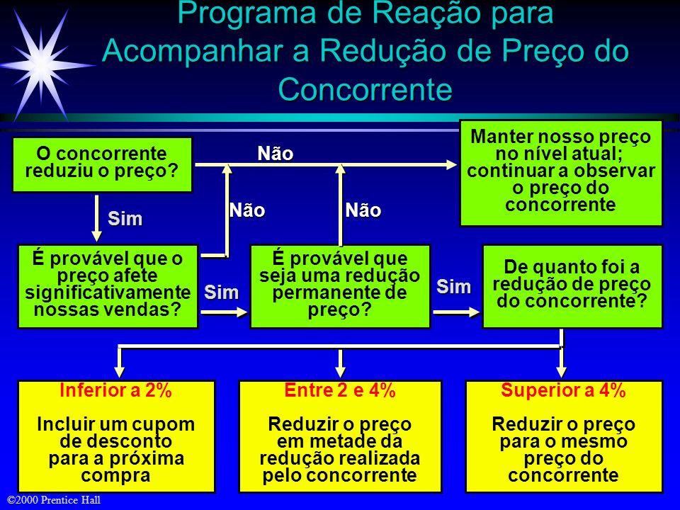 Programa de Reação para Acompanhar a Redução de Preço do Concorrente
