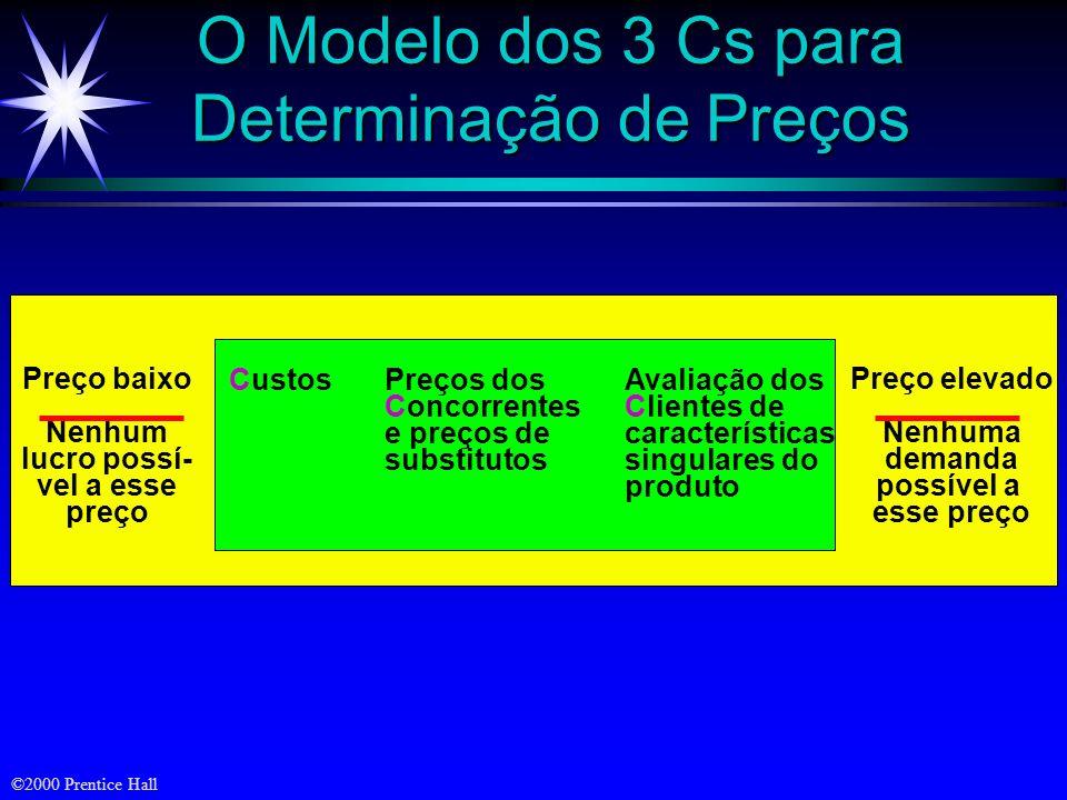 O Modelo dos 3 Cs para Determinação de Preços