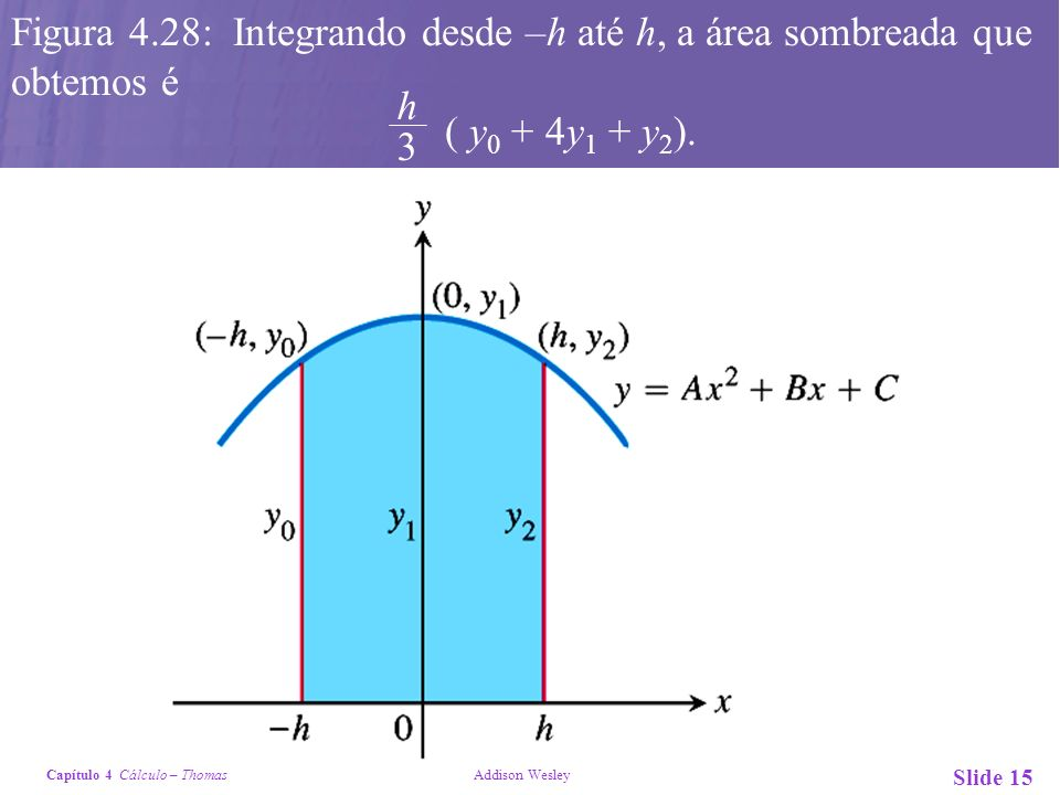 Figura 4.28: Integrando desde –h até h, a área sombreada que obtemos é