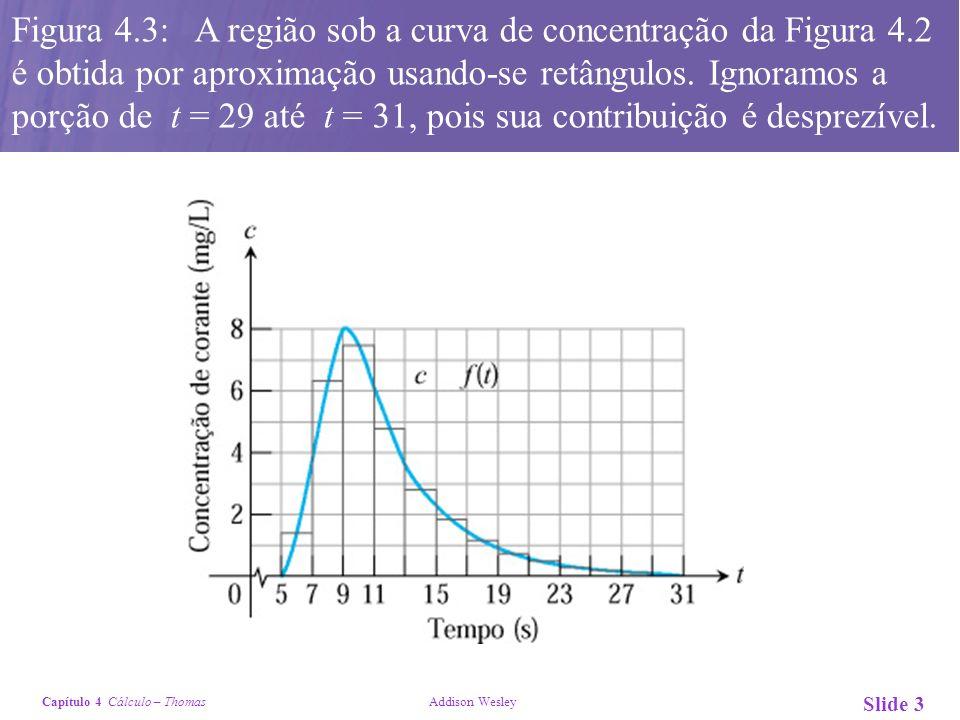 Figura 4. 3: A região sob a curva de concentração da Figura 4